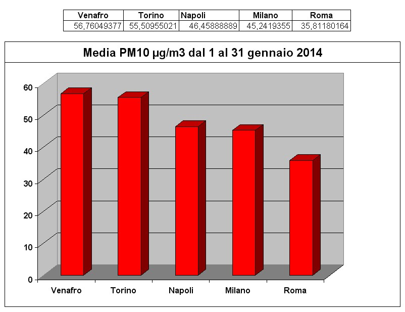 Grafico gennaio 2014